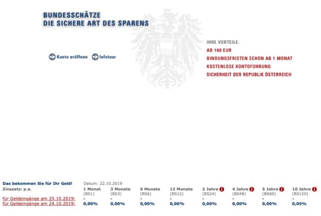Bundesschatz_Zinsen