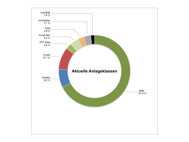 Anlageklassen_2019_fix.001